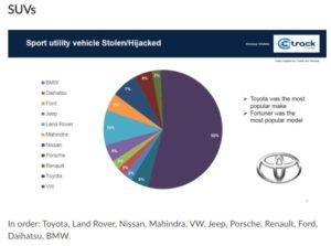 Car safety statistics in RSA - Future Express